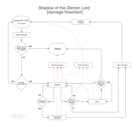 Shadow of the Demon Lord, damage flowchart